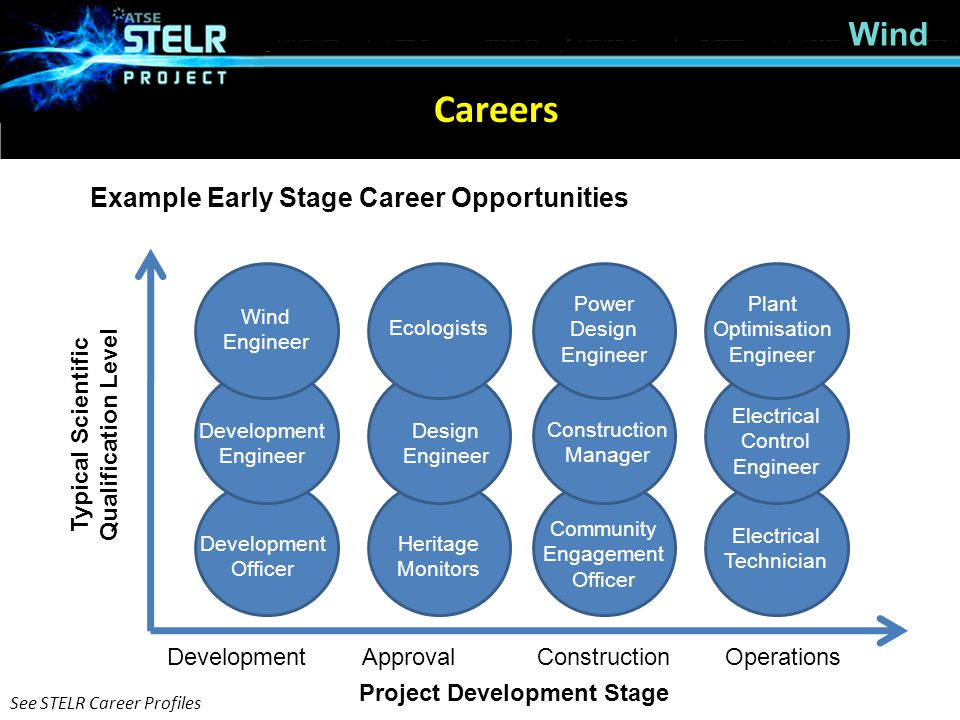 Typical Scientific Qualification Level Project Development Stage
