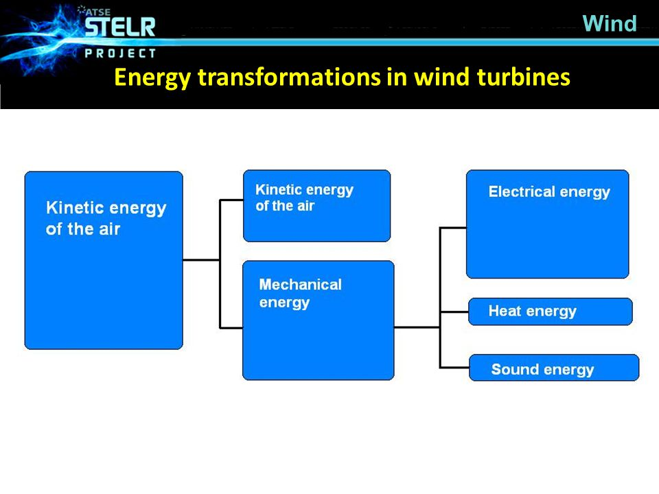 Energy transformations in wind turbines