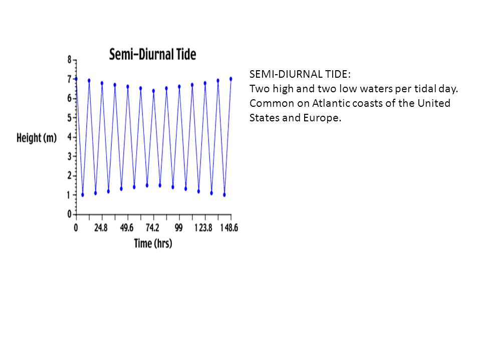 SEMI-DIURNAL TIDE: Two high and two low waters per tidal day.