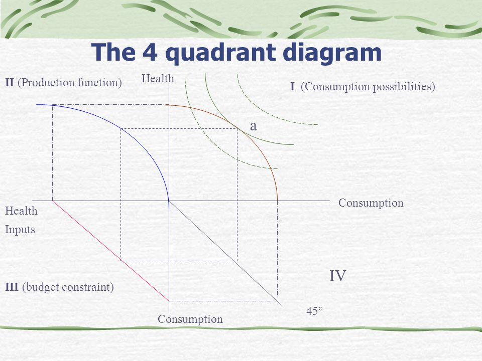 Grossmans theory of the demand for health care ppt video online the 4 quadrant diagram a iv health ii production function ccuart Images