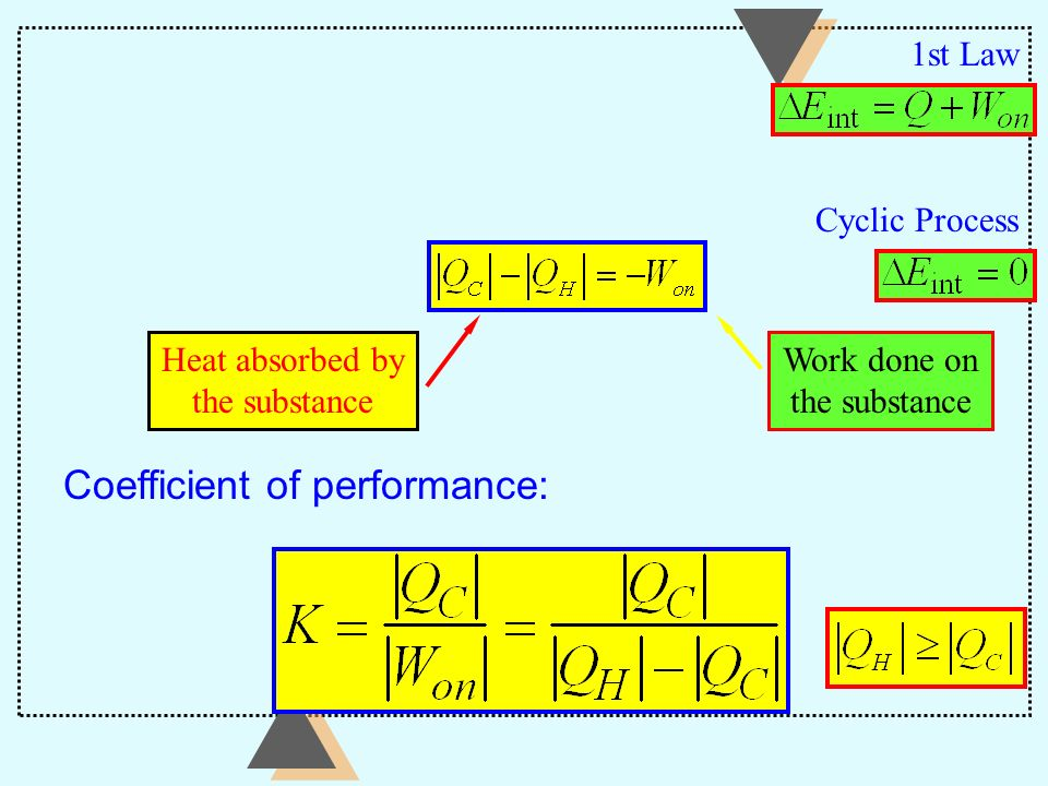 Coefficient of performance: