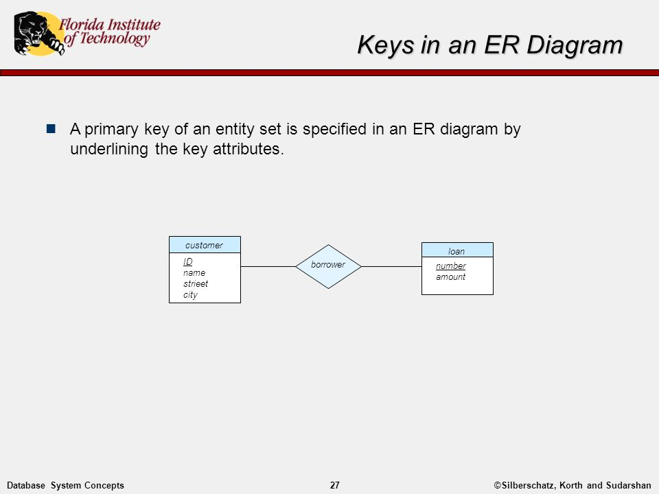 Entity relationship modelling ppt video online download keys in an er diagram a primary key of an entity set is specified in an ccuart Gallery