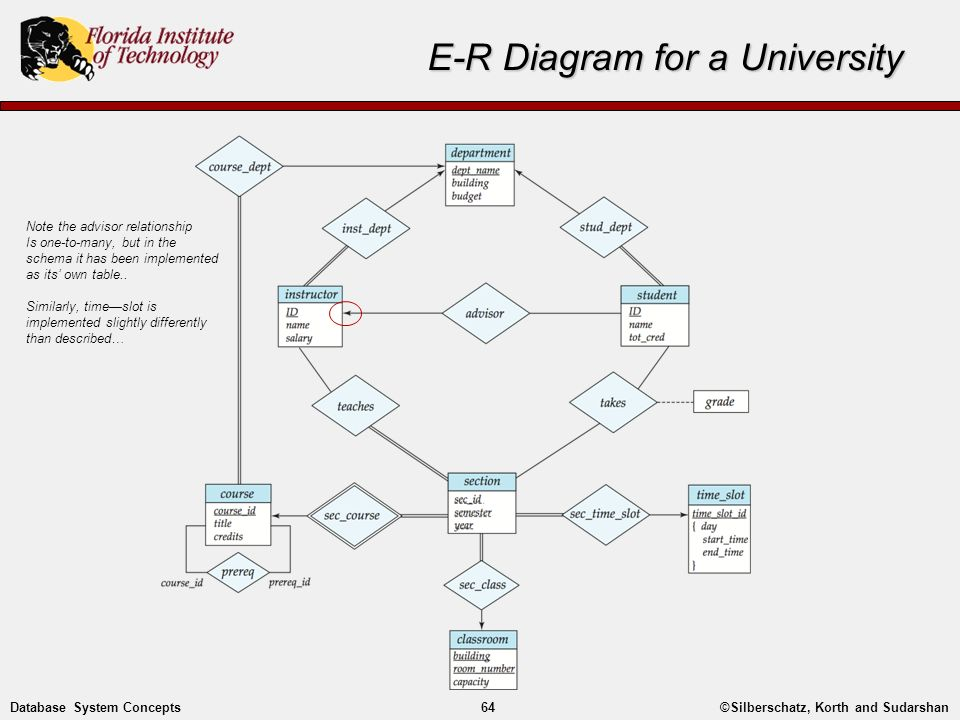 Entity relationship modelling ppt video online download e r diagram for a university ccuart Choice Image