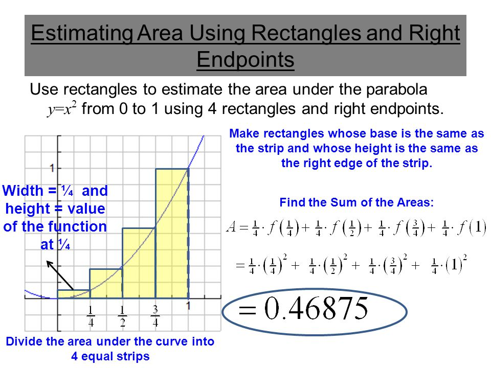 Estimating Area Using Rectangles and Right Endpoints