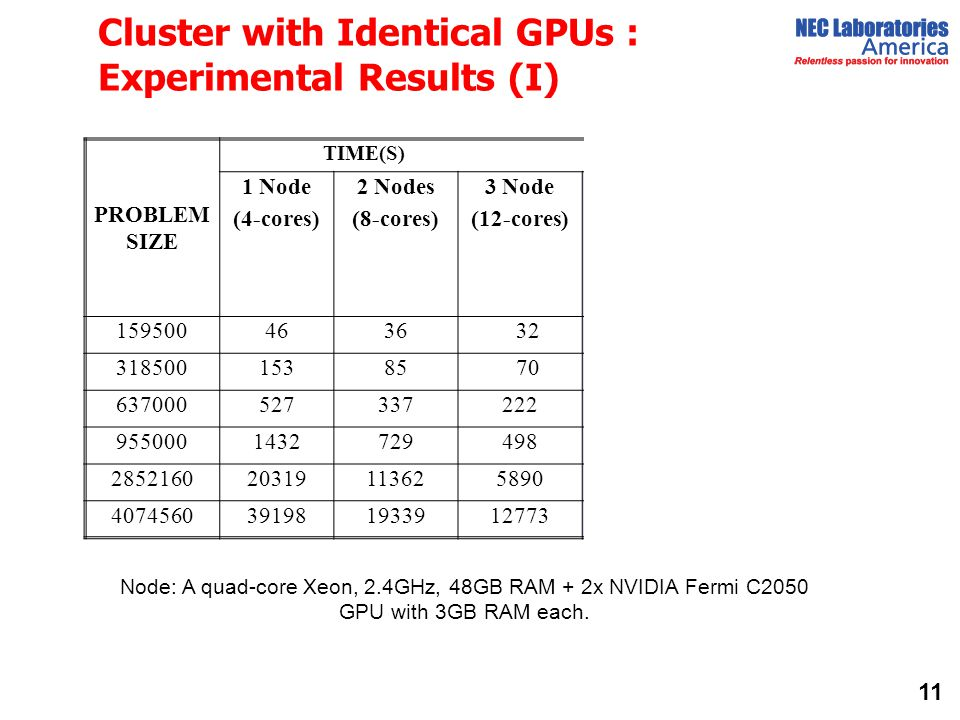 Cluster with Identical GPUs : Experimental Results (I)