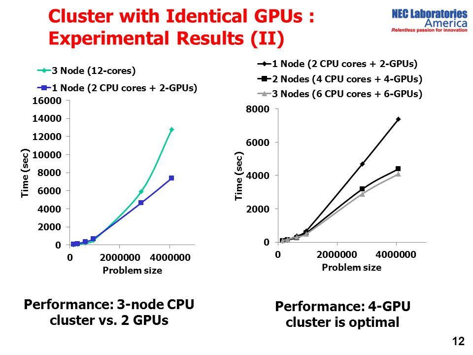 Cluster with Identical GPUs : Experimental Results (II)