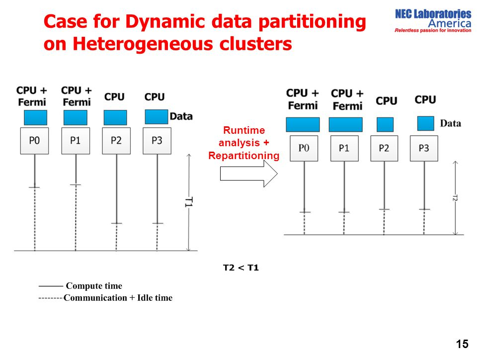 Case for Dynamic data partitioning on Heterogeneous clusters