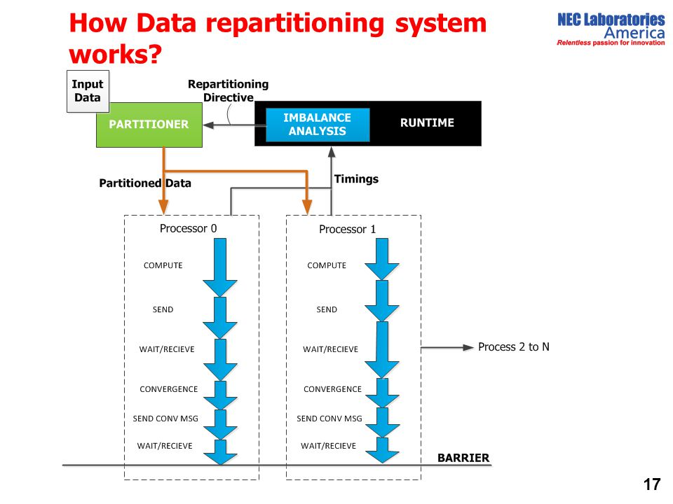 How Data repartitioning system works