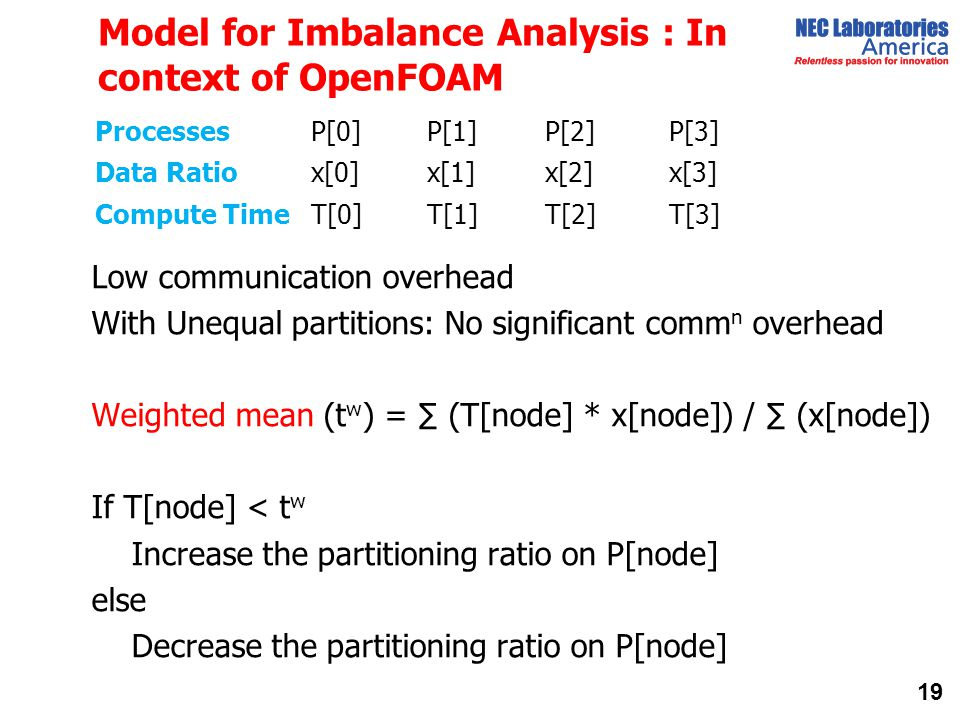 Model for Imbalance Analysis : In context of OpenFOAM