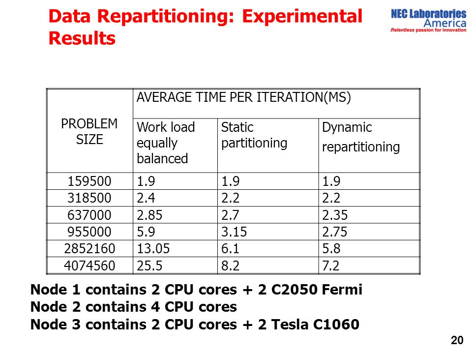 Data Repartitioning: Experimental Results