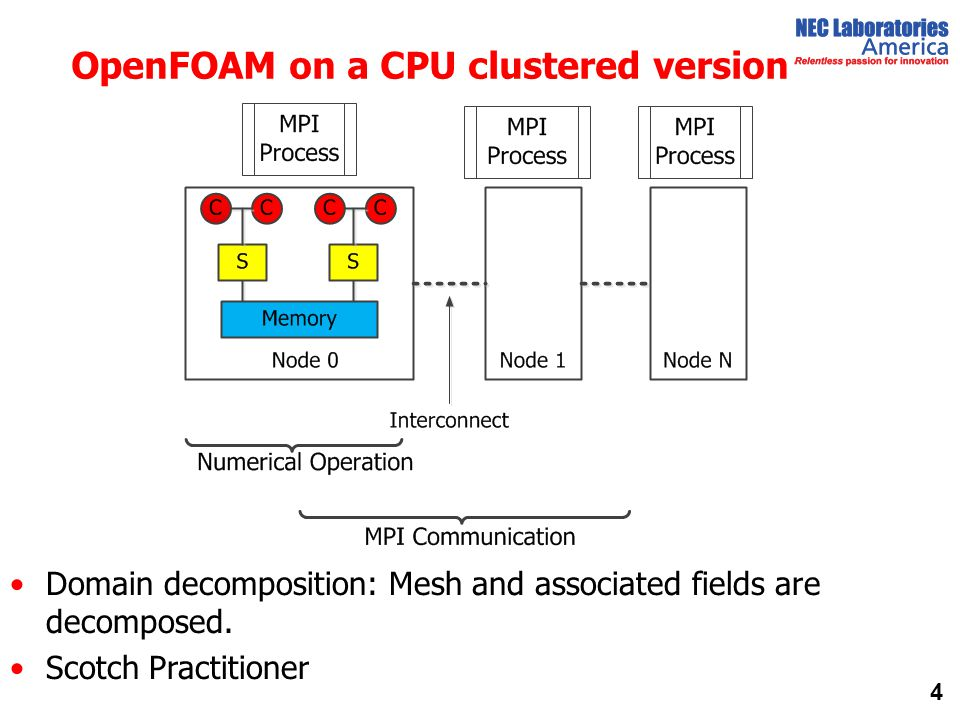 OpenFOAM on a CPU clustered version