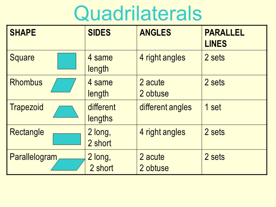 Quadrilaterals SHAPE SIDES ANGLES PARALLEL LINES Square 4 same length