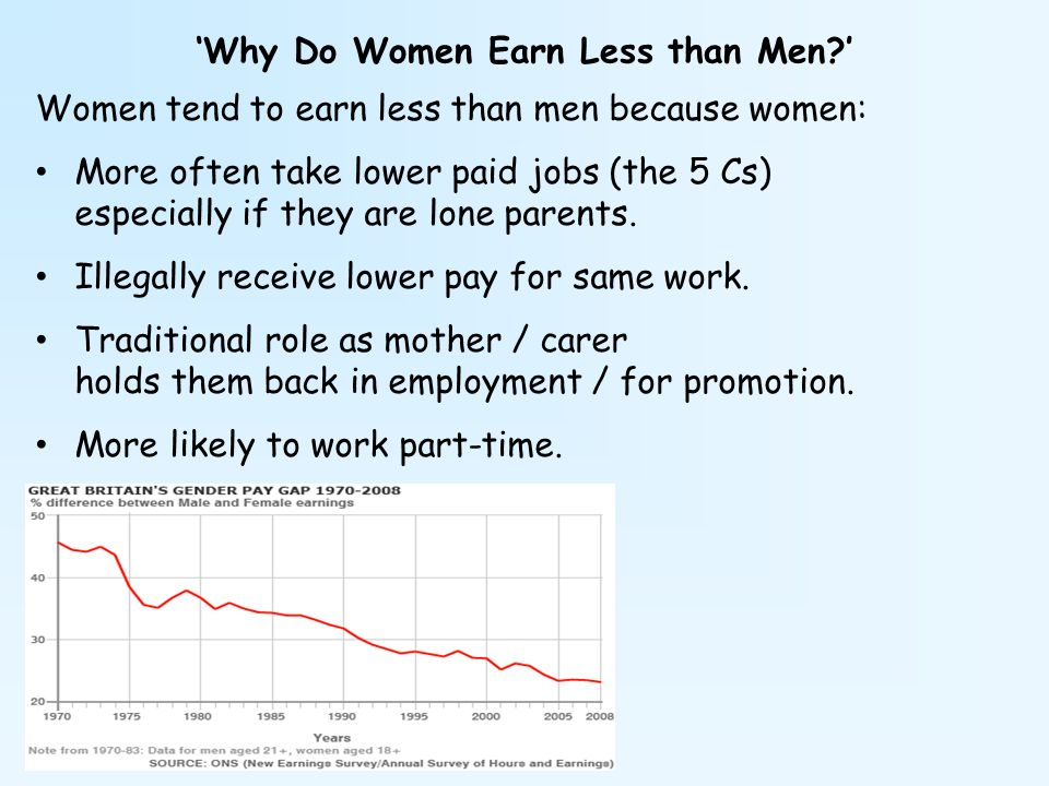 'Why Do Women Earn Less than Men '