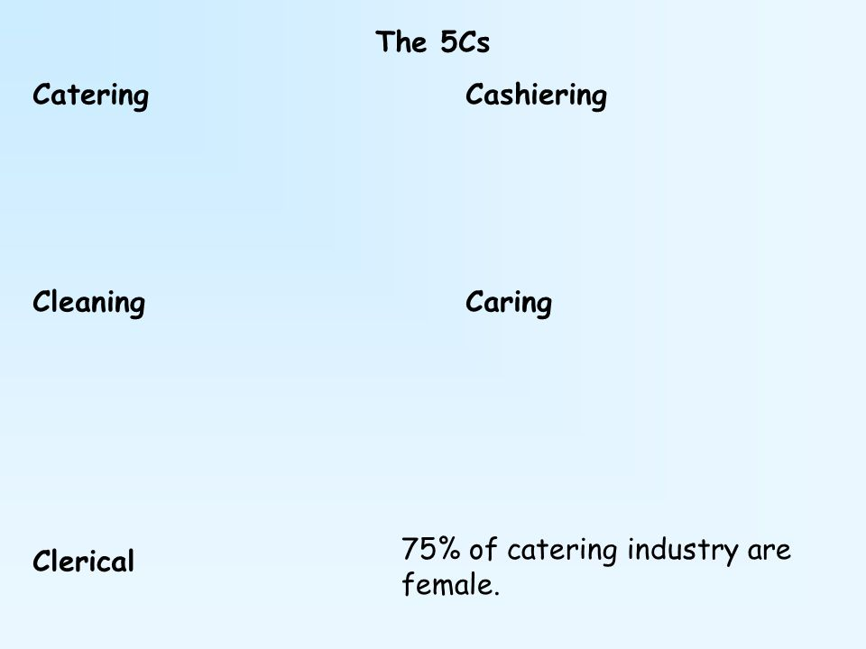 The 5Cs Catering Cashiering Cleaning Caring Clerical 75% of catering industry are female.