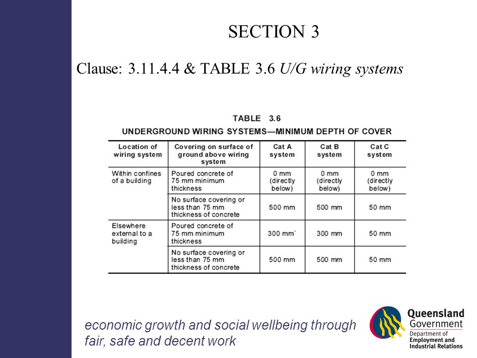 Wiring rules information seminar ppt download section 3 clause table 36 ug wiring systems greentooth Gallery