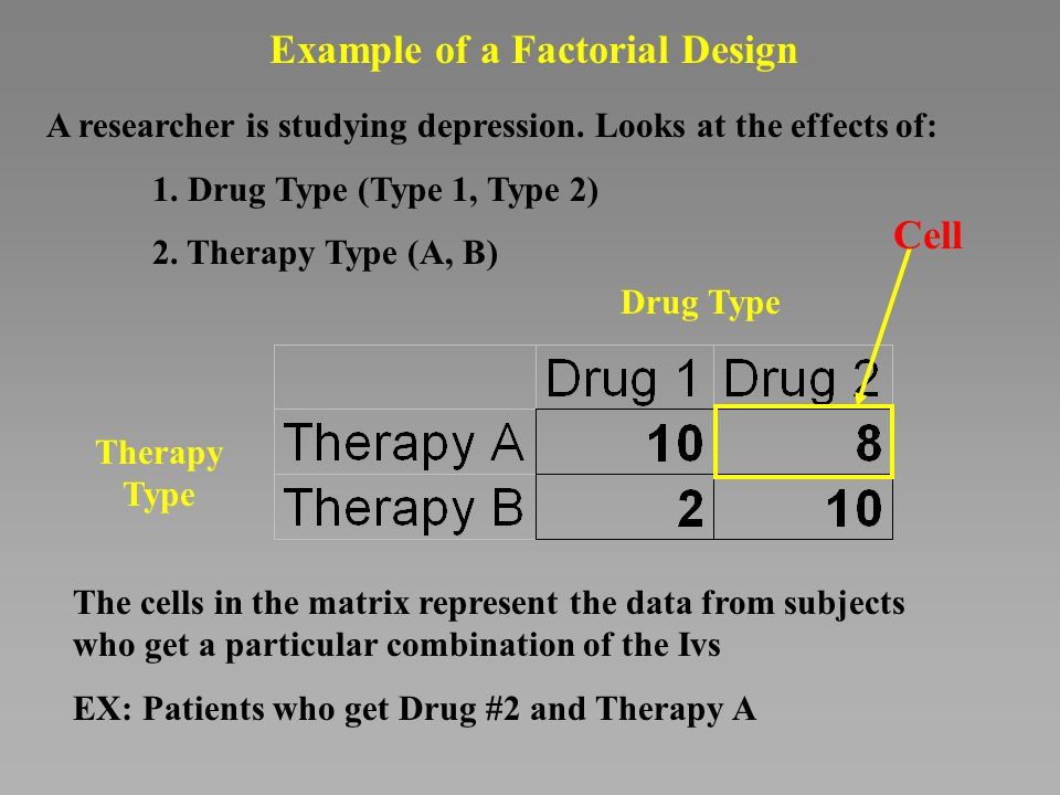 Intro to Factorial ANOVA - ppt download