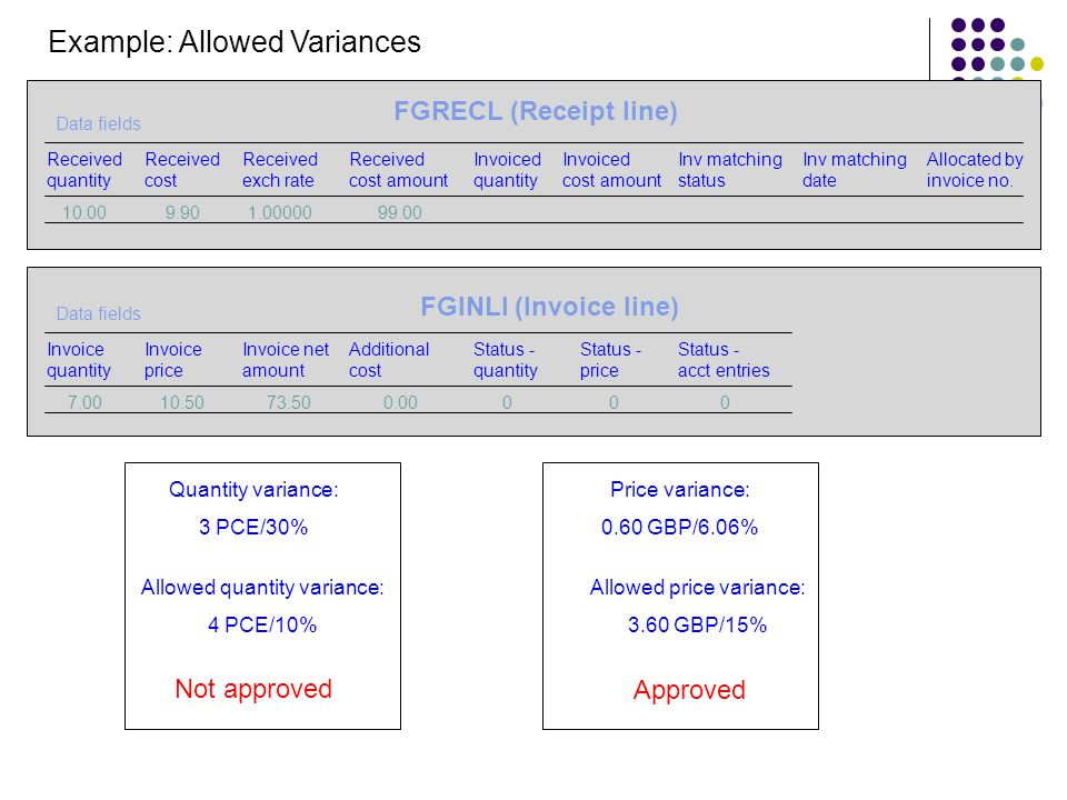 Example: Allowed Variances