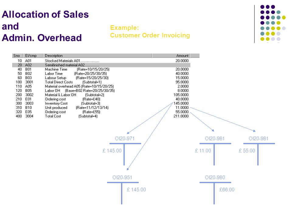 Allocation of Sales and Admin. Overhead