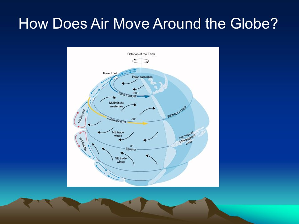How Does Air Move Around the Globe