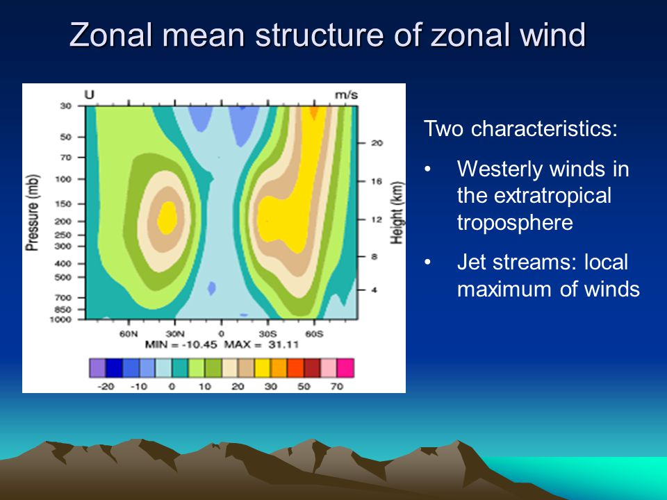 Zonal mean structure of zonal wind