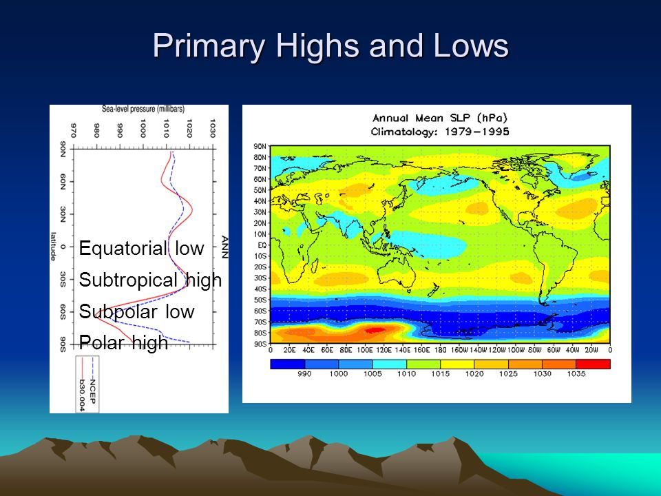 Primary Highs and Lows Equatorial low Subtropical high Subpolar low