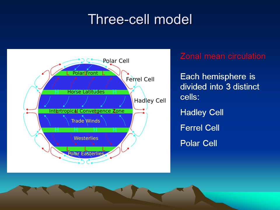 Three-cell model Zonal mean circulation