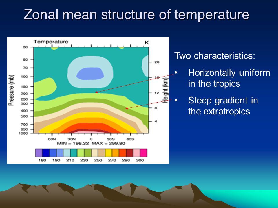 Zonal mean structure of temperature