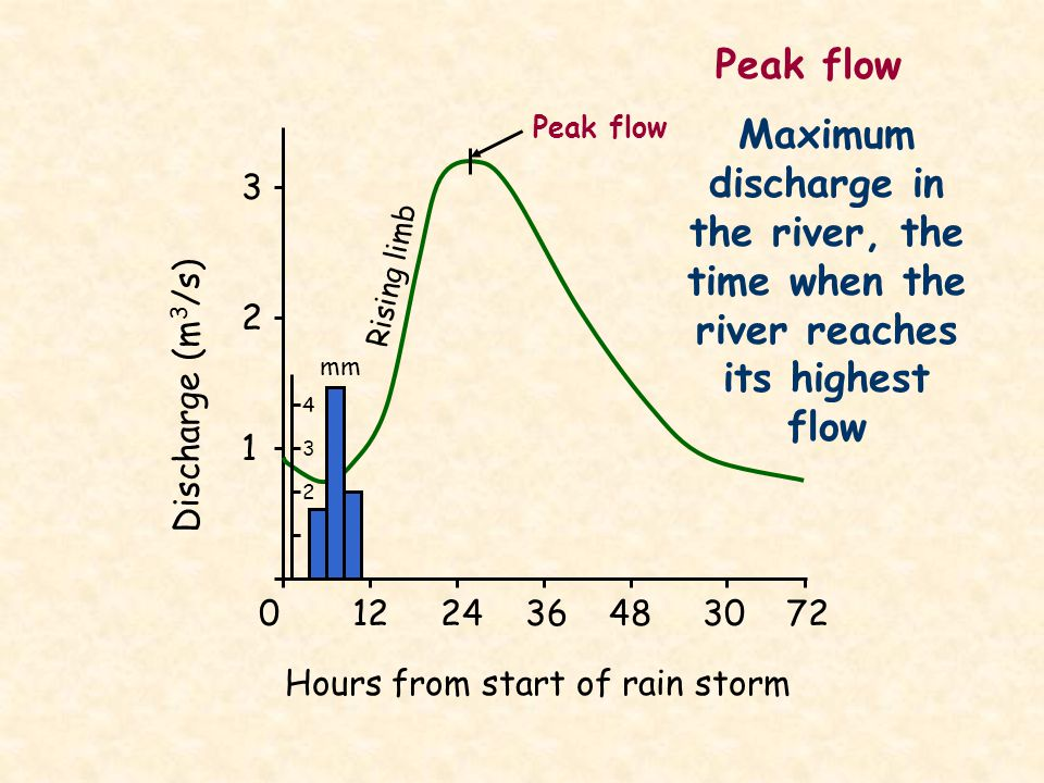 Peak flow Peak flow. Maximum discharge in the river, the time when the river reaches its highest flow.