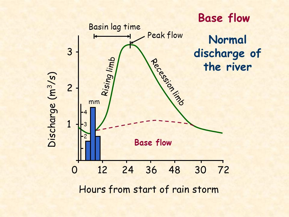 Normal discharge of the river