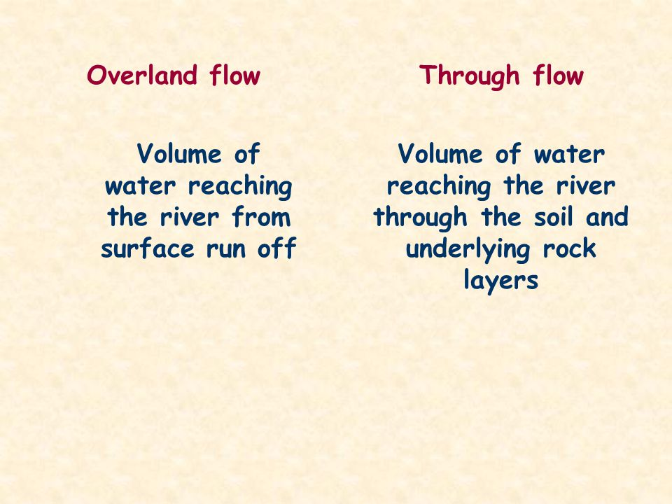 Volume of water reaching the river from surface run off