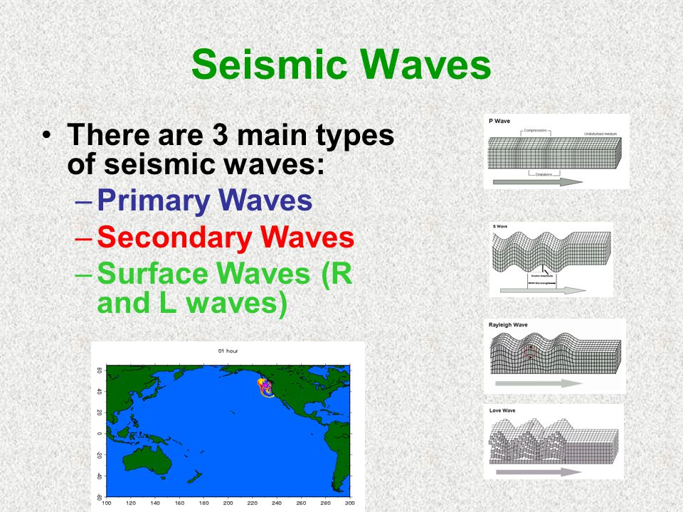 Seismic Waves There are 3 main types of seismic waves: Primary Waves