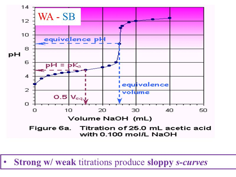 WA - SB Strong w/ weak titrations produce sloppy s-curves
