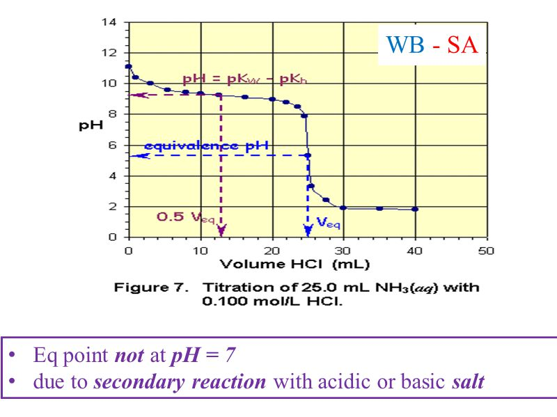 WB - SA Eq point not at pH = 7