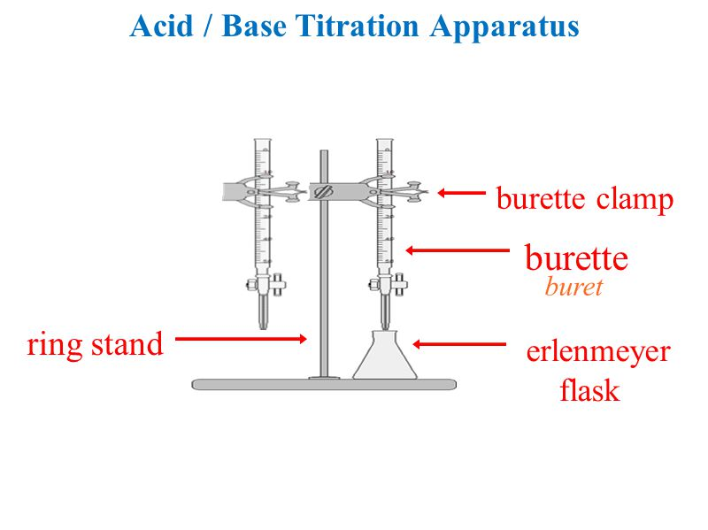 Acid / Base Titration Apparatus