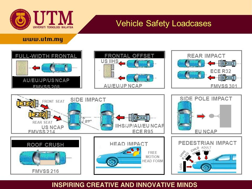 vehicle safety essay Embedded technology for vehicle cabin safety monitoring and alerting system absract motor vehicles are the prime source of transportation where vehicles with a/c play a major part this paper designs an embedded system for a vehicle cabin, which senses the gases like carbon-monoxide and oxygen and displayed at.