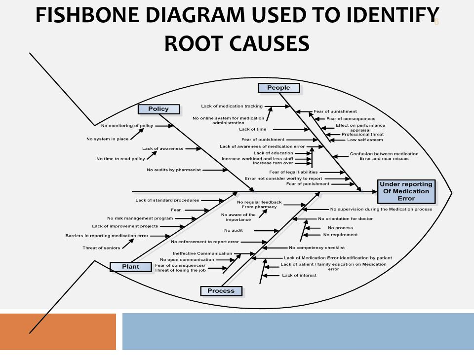 Quality improvement using focus pdca model ppt video online download 6 fishbone diagram used to identify root causes ccuart Choice Image