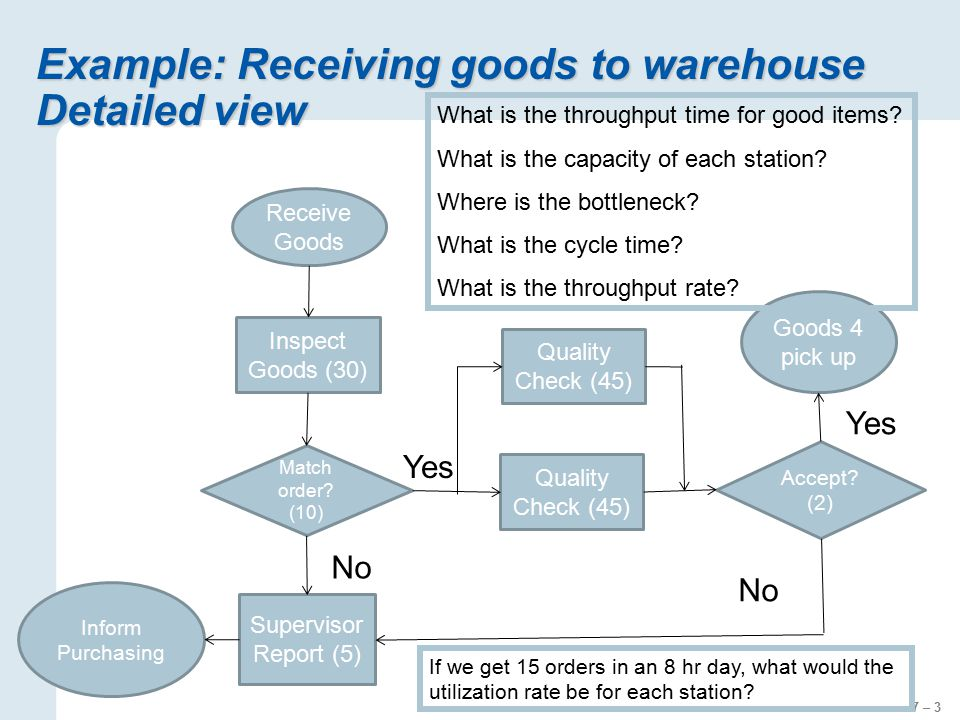 Example: Receiving goods to warehouse Detailed view - ppt