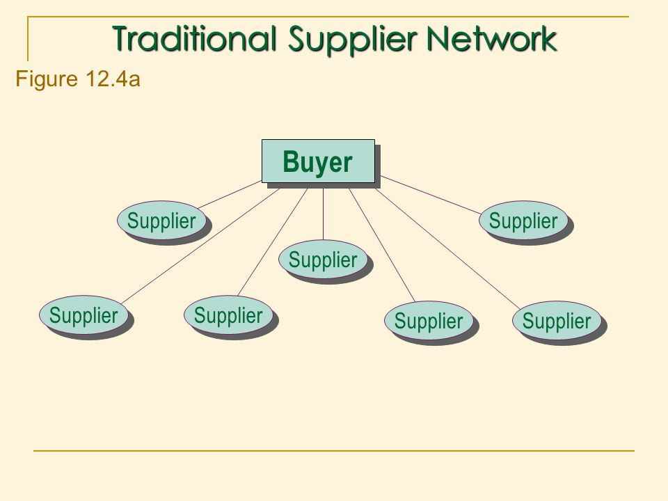 Traditional Supplier Network
