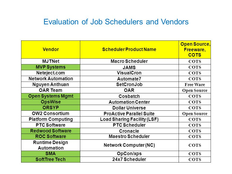 Job Scheduling: History and Evolution - ppt video online
