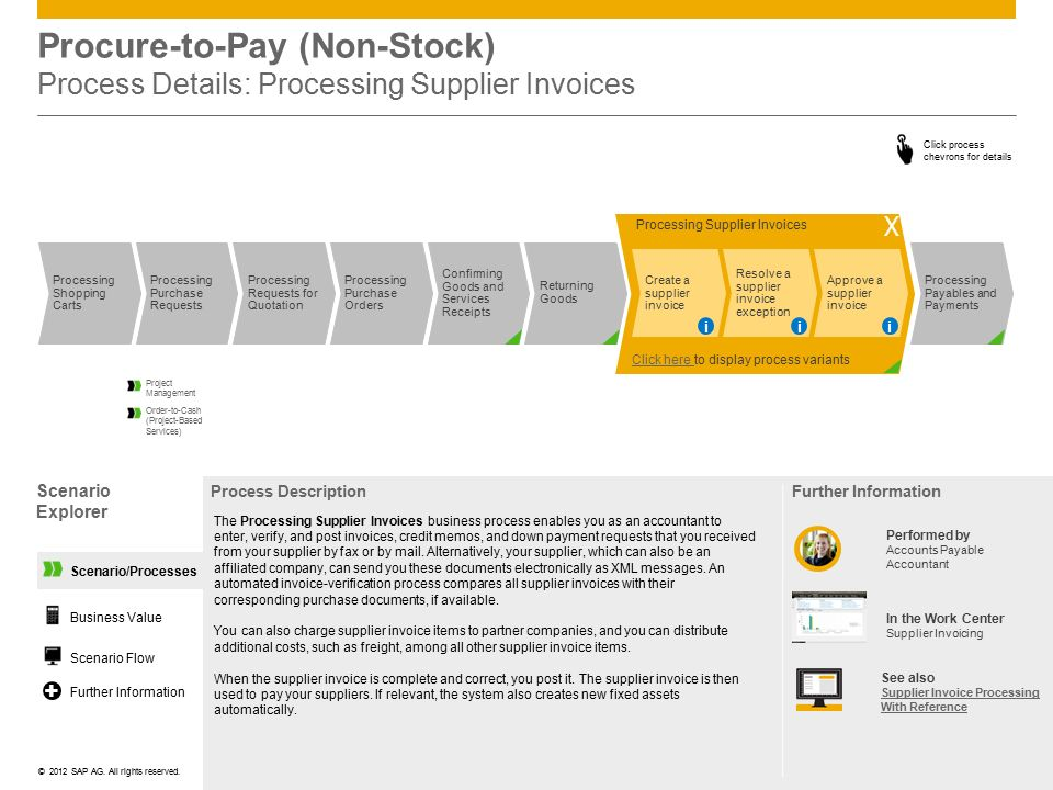 Procure-to-Pay (Non-Stock) Process Details: Processing Supplier Invoices
