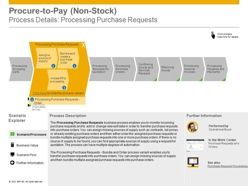 Procure-to-Pay (Non-Stock) Process Details: Processing Purchase Requests