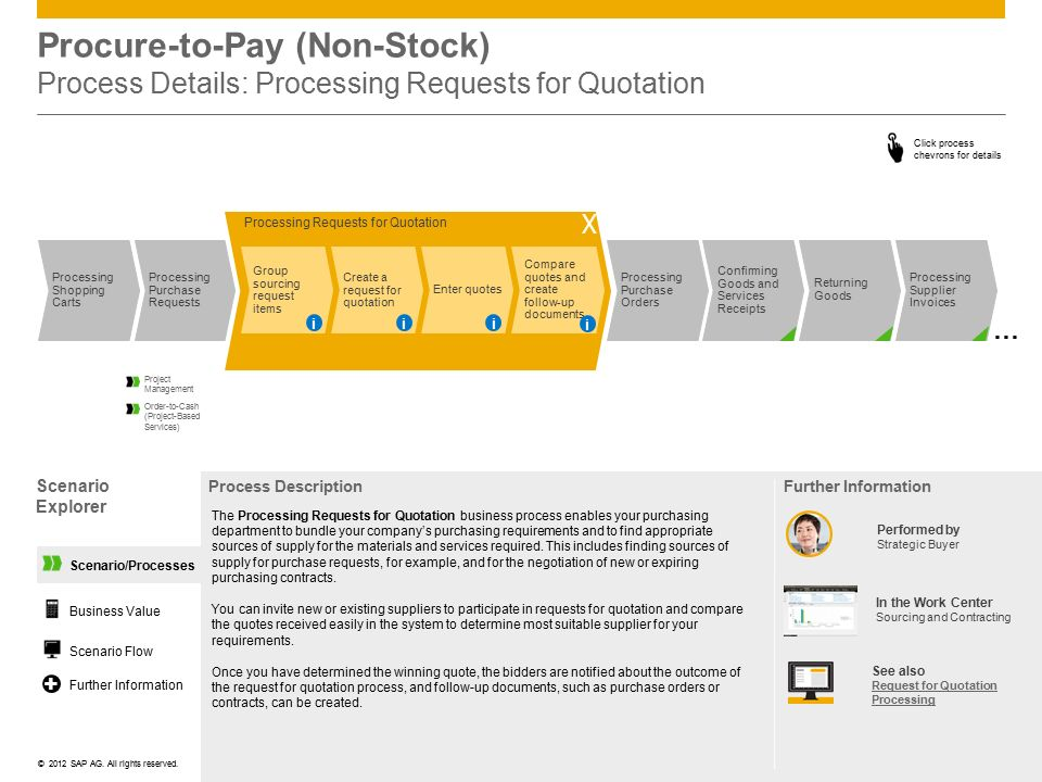 Procure-to-Pay (Non-Stock) Process Details: Processing Requests for Quotation