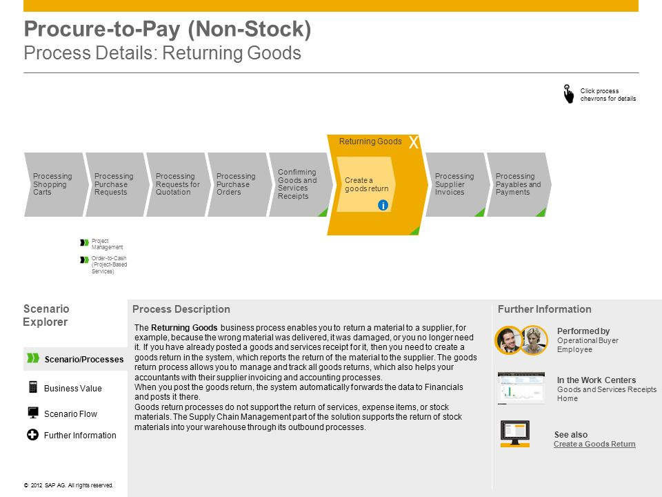 Procure-to-Pay (Non-Stock) Process Details: Returning Goods
