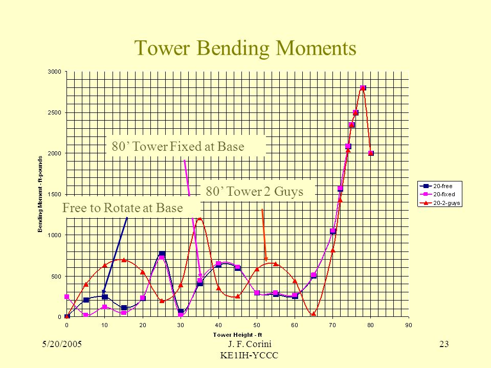 Key To Successful Tower Installations: - ppt video online