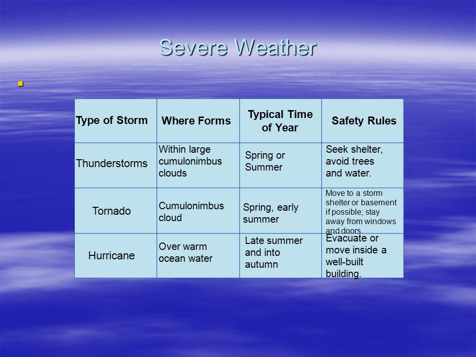 severe weather typical time of year type of storm where forms