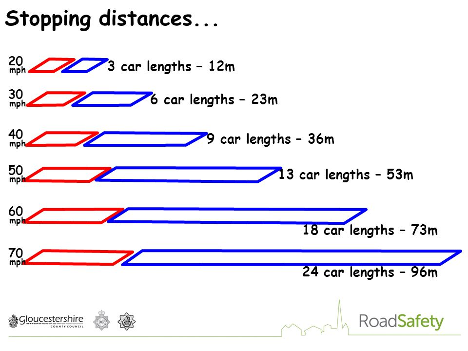 Speed and Stopping Distances - ppt video online download
