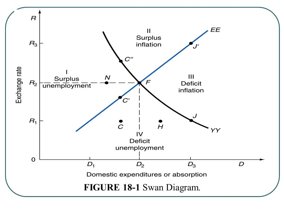 Swan diagram ppt electrical work wiring diagram international economics ppt video online download rh slideplayer com cause and effect diagram use case diagram ppt ccuart Choice Image