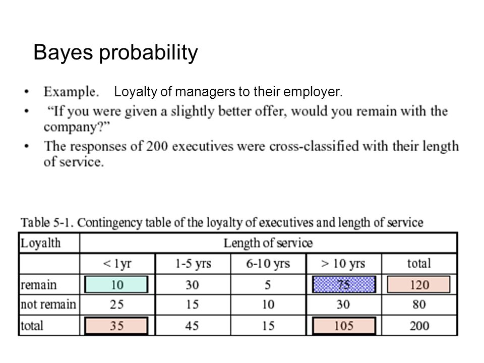 Bayes probability Loyalty of managers to their employer.