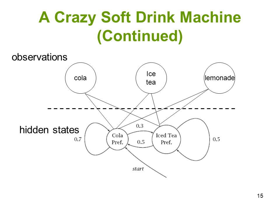 A Crazy Soft Drink Machine (Continued)