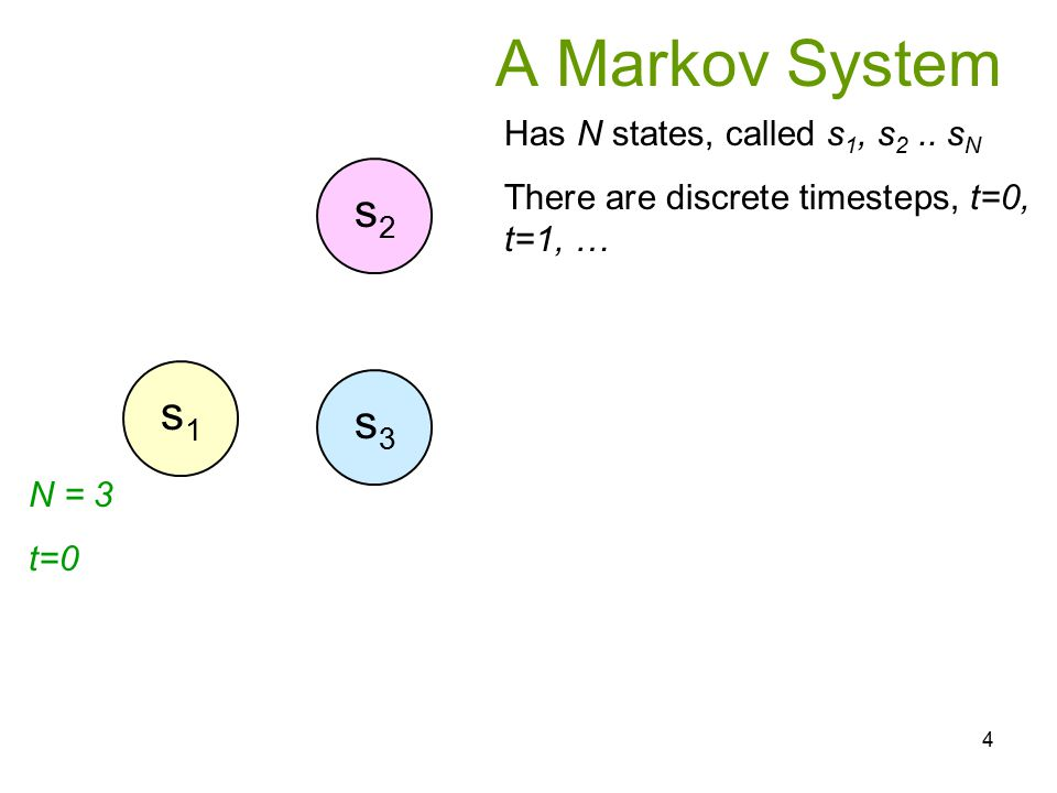 A Markov System s2 s1 s3 Has N states, called s1, s2 .. sN